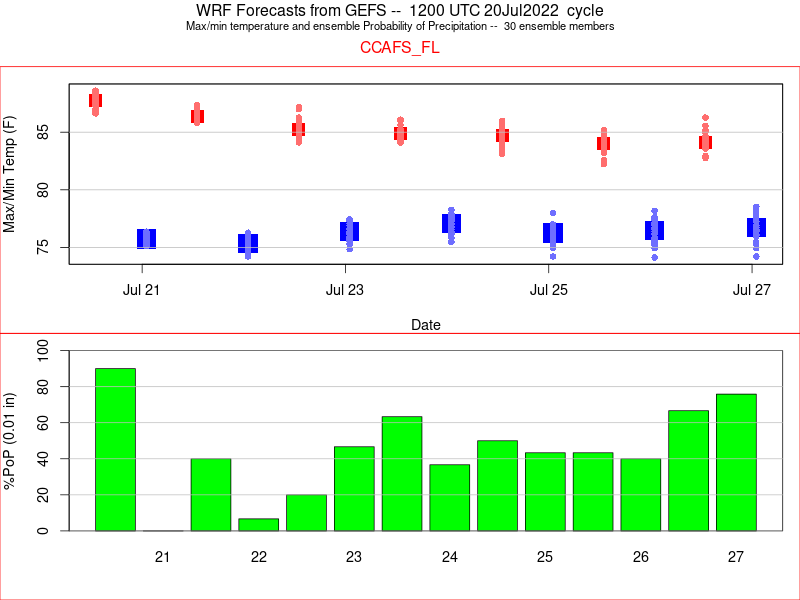 Wrf Data Download